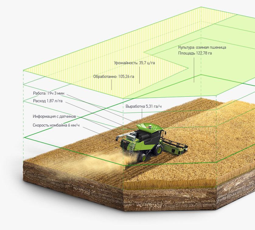 Агротехнологія
